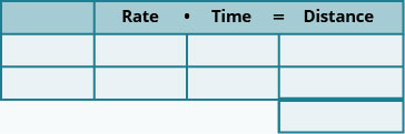A table with three rows and four columns and an extra cell at the bottom of the fourth column. The first row is a header row and reads from left to right _____, Rate, Time, and Distance. The rest of the cells are blank.