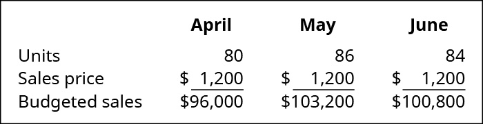 April, May, and June (respectively): Units, 80, 86, 84; Sales price $1,200, 1,200, 1,200; Budgeted sales, $96,000, 103,200, 100,800.
