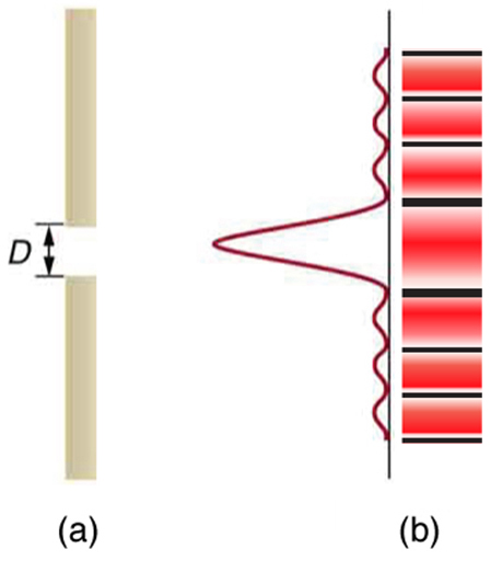 Part a of the figure shows a slit in a vertical bar. To the right of the bar is a graph of intensity versus height. The graph is turned ninety degrees counterclockwise so that the intensity scale increases to the left and the height increases as you go up the page. Just in front of the gap, a strong central peak extends leftward from the graph's baseline, and many smaller satellite peaks appear above and below this central peak. Part b of the figure shows a drawing of the two-dimensional intensity pattern that is observed from single slit diffraction. The central stripe is quite broad compared to the satellite stripes, and there are dark areas between all the stripes.
