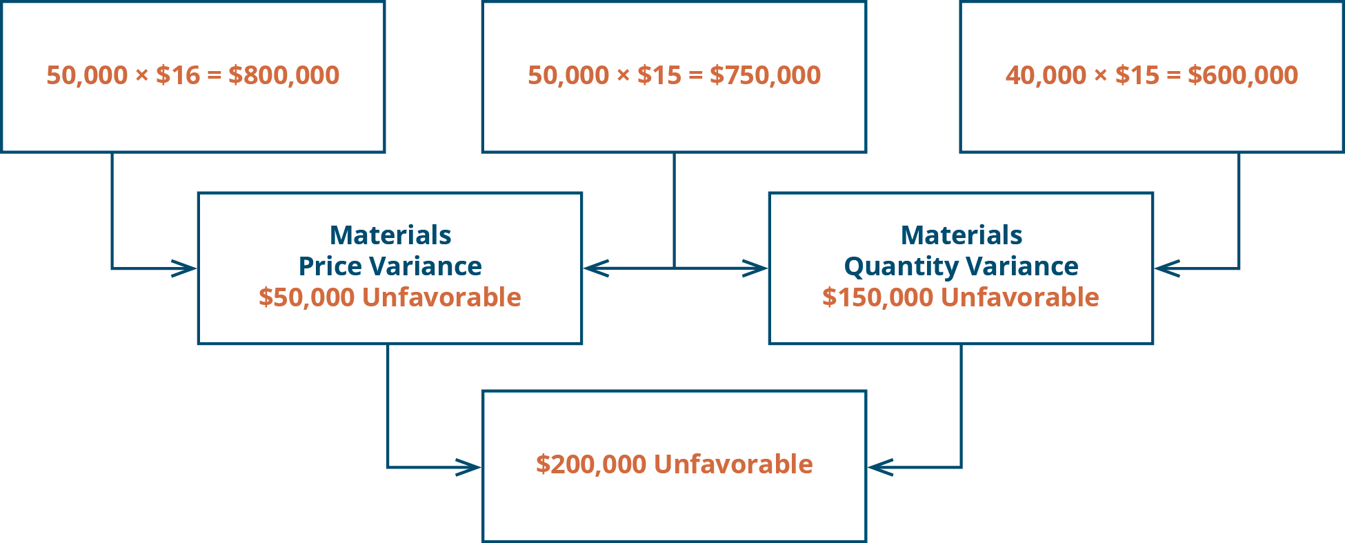 Materials Price Variance 50,000 times $16 equals $800,000. 50,000 times $15 equals $750,000. $50,000 unfavorable, Plus: Materials Quantity variance 50,000 times $15 equals 750,000. 40,000 times $15 equals $600,00. $150,000 unfavorable. Equals $200,000 unfavorable.