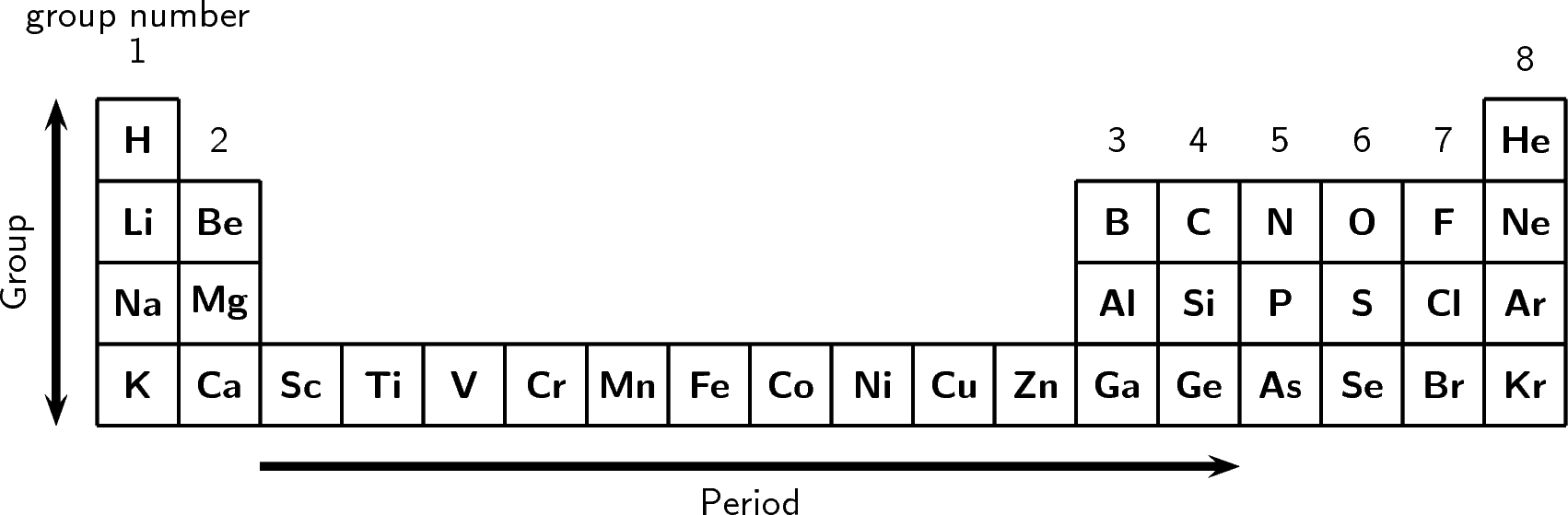 The periodic table: Groups and periods
