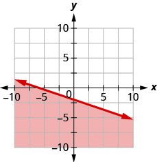 This figure has the graph of a straight line on the x y-coordinate plane. The x and y axes run from negative 10 to 10. A line is drawn through the points (0, negative 2), (3, negative 3), and (6, negative 4). The line divides the x y-coordinate plane into two halves. The line and the bottom left half are shaded red to indicate that this is where the solutions of the inequality are.