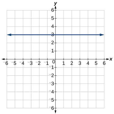Graph of a function with points at (0, 3) and (3, 3)