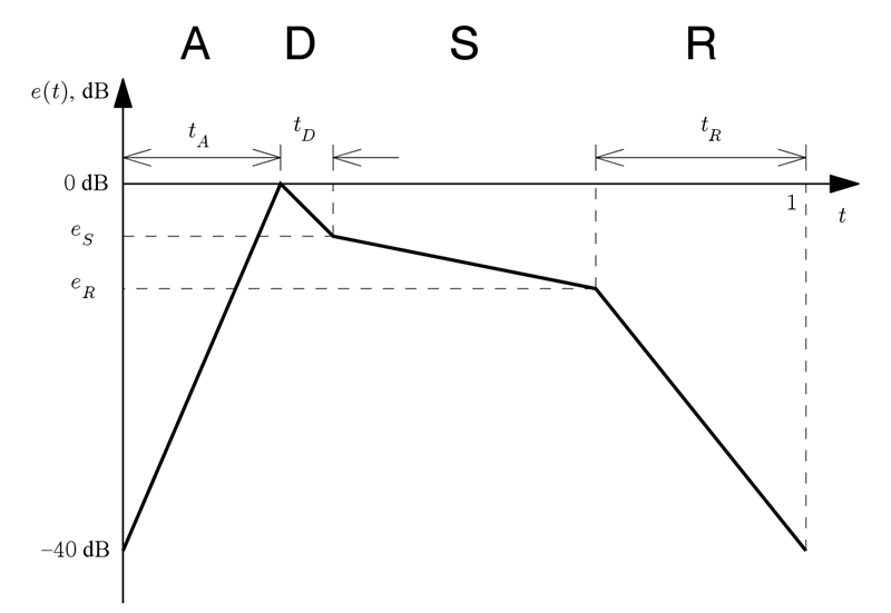 Figure 1 (asyn_MP-compose-adsr-spec.png)