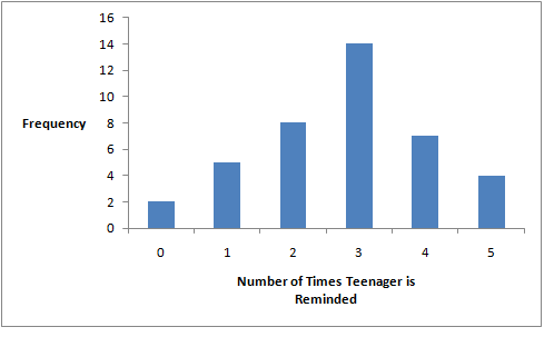 A bar graph showing the number of times a teenager needs to be reminded to do chores on the x-axis and  frequency on the y-axis.