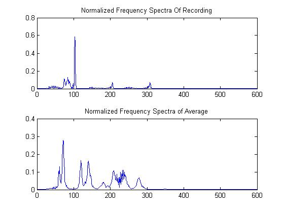 Example of a Frequency Spectra Comparison