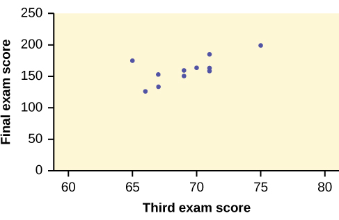 This is a scatter plot of the data provided. The third exam score is plotted on the x-axis, and the final exam score is plotted on the y-axis. The points form a strong, positive, linear pattern.