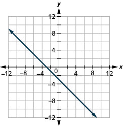 The figure shows a straight line graphed on the x y-coordinate plane. The x and y axes run from negative 12 to 12. The line goes through the points (negative 3, 0), (0, negative 3), and (3, negative 6).