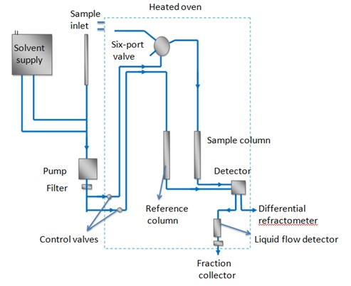 Schematic of gel permeation chromatography system