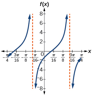 A graph of two periods of a modified tangent function. There are two vertical asymptotes.