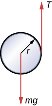 An illustration of a cylinder, radius r, and the forces on it. The force m g acts on the center of the cylinder and points down. The force T acts on the right hand edge and points up.