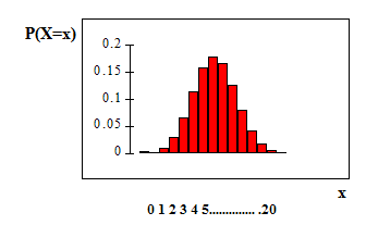 The binomial probability distribution function graph is made up of bars that are fairly normally distributed with an x-axis of 0-20 and a y-axis of 0-0.2 in increments of 0.05.