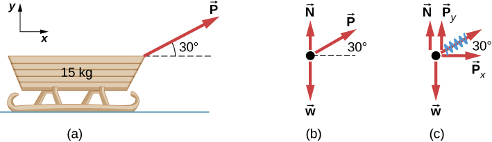 drawing free body diagramsfigure a shows a sled of 15 kg an arrow labeled p pointing right and (a) a moving sled is shown as (b) a free body diagram