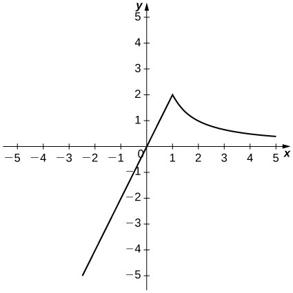 The function starts in the third quadrant as a straight line and passes through the origin with slope 2; then at (1, 2) it decreases convexly as 2/x.