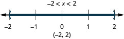 The solution is negative 2 is less than x which is less than 2. Its graph has an open circle at negative 2 and an open circle at 2 with shading between the open circles. Its interval notation is negative 2 to 2 within parentheses.