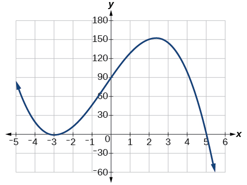graph of fx 2x32 the complete graph of the polynomial function - Graphing Polynomial Functions Worksheet