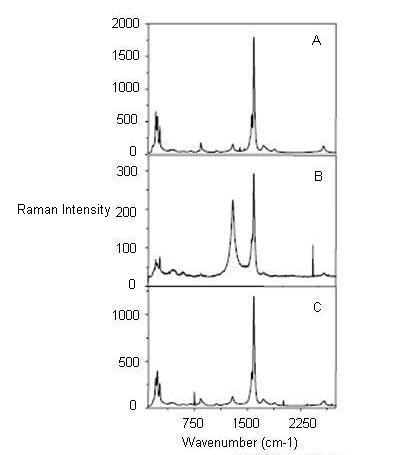amorphous carbon raman. Figure 5: Raman spectra of