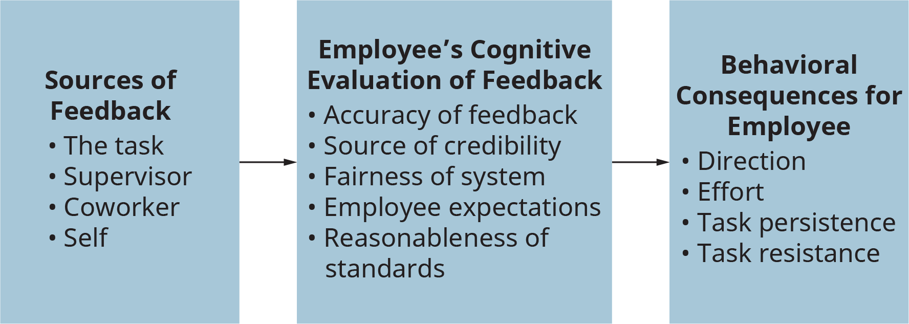A diagram illustrates the effects of feedback on job performance in three phases.