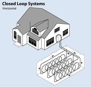 diagram of a horizontal closed loop system