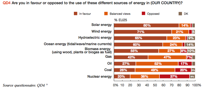European Union Citizens' Acceptance of Renewable and Fossil Electricity Generation Technologies