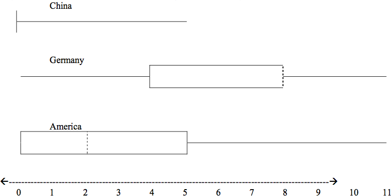 A set of three box plots plotted on the same graph comparing the survey results for each country.