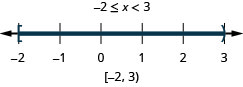 The solution is negative 2 is less than or equal to x which is less than 3. On a number line it is shown with a closed circle at negative 2 and an open circle at 3 with shading in between the closed and open circles. Its interval notation is negative 2 to 3 within a bracket and a parenthesis.