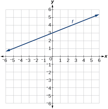 Graph of f with an y-intercept at 3 and a slope of 2/5.