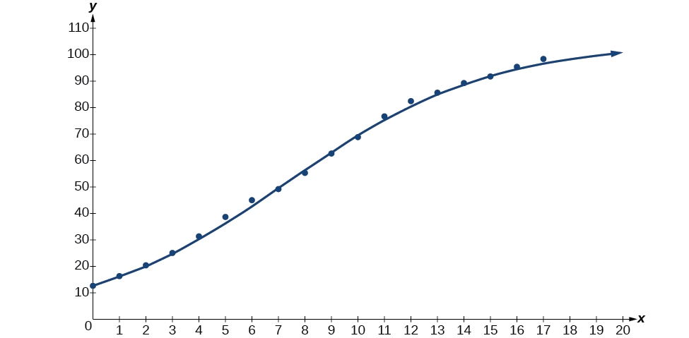 6 8 Fitting Exponential Models to Data - Algebra and