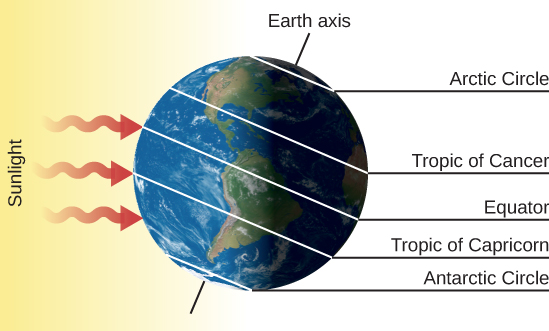 """The Winter Solstice – December 21. The Earth is drawn with its axis of rotation, labeled """"Earth axis"""", pointing toward upper right. Sunlight is drawn as three red arrows coming from the left and striking the surface of the Earth. On the right-hand side of the figure, the five important circles of latitude are labeled. Starting from the bottom are: """"Antarctic Circle"""", """"Tropic of Capricorn"""", """"Equator"""", """"Tropic of Cancer"""" and """"Arctic Circle""""."""