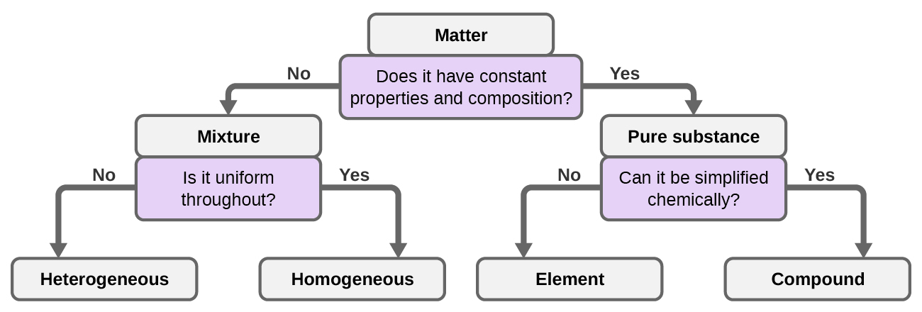Phases And Classification Of Matter Chemistry Openstax Cnx
