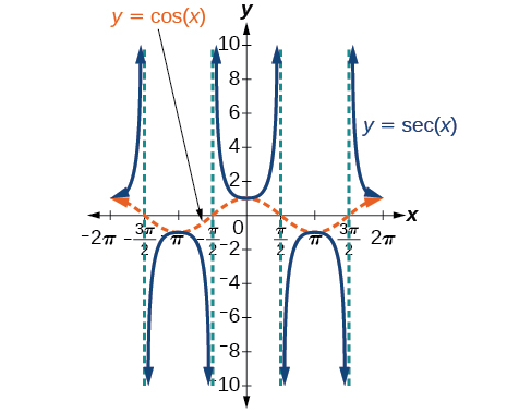 A graph of cosine of x and secant of x. Asymptotes for secant of x shown at -3pi/2, -pi/2, pi/2, and 3pi/2.