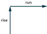 """In this illustration, there are two perpendicular lines with arrows. The first line extends straight upward and is labeled """"rise"""". The second arrow extends straight rightward and is labeled """"run""""."""