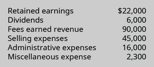 Retained Earnings 22,000, Dividends 6,000, Fees Earned revenue 90,000, Selling Expenses 45,000, Administrative Expenses 16,000, Miscellaneous Expense 2,300.