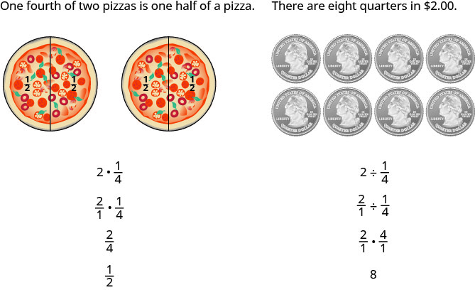 "This is an image with two columns. The first column reads ""One fourth of two pizzas is one half of a pizza. Below this are two pizzas side-by-side with a line down the center of each one representing one half. The halves are labeled ""one half"". Under this is the equation ""2 times 1 fourth"". Under this is another equation ""two over 1 times 1 fourth."" Under this is the fraction two fourths and under this is the fraction one half. The next column reads ""there are eight quarters in two dollars."" Under this are eight quarters in two rows of four. Under this is the fraction equation 2 divided by one fourth. Under this is the equation ""two over one divided by one fourth."" Under this is two over one times four over one. Under this is the answer ""8""."
