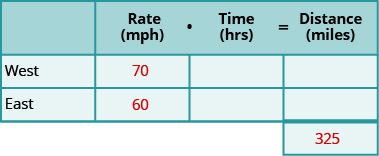 A table with three rows and four columns and an extra cell at the bottom of the fourth column. The first row is a header row and reads from left to right blank, Rate (mph), Time (hrs), and Distance (miles). Below the blank header cell, we have West and East. Below the rate header cell, we have 70 and 60. The extra cell contains 325. The rest of the cells are blank.