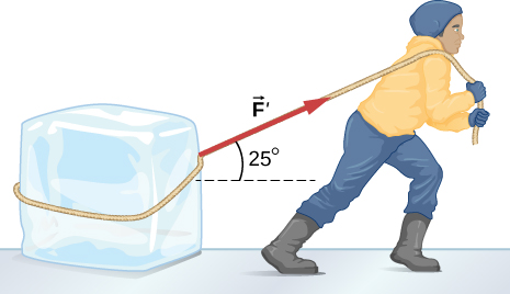 A block of ice is being pulled with a force F that is directed at an angle of twenty five degrees above the horizontal.