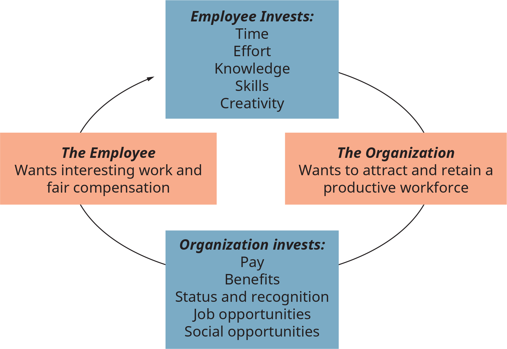 A diagram illustrates the exchange process between employee and organization.