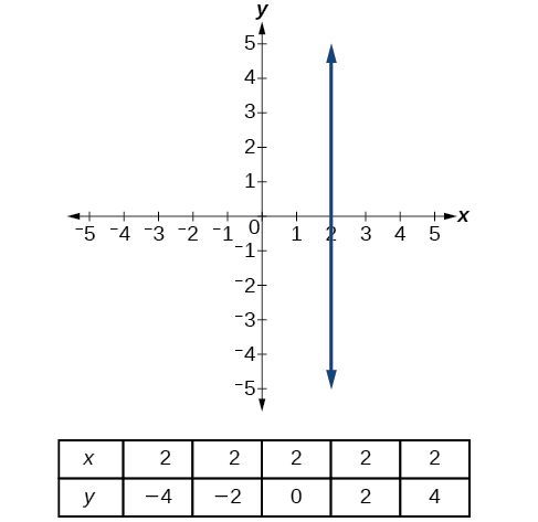 """This graph shows a vertical line passing through the point (2, 0) on an x, y coordinate plane. The x-axis runs from negative 5 to 5 and the y-axis runs from negative 5 to 5. Underneath the graph is a table with two rows and six columns. The top row is labeled: """"x"""" and has the values 2, 2, 2, 2, and 2. The bottom row is labeled: """"y"""" and has the values negative 4, negative 2, 0, 2, and 4."""