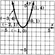 A graph of a parabola passing through five points with coordinates negative three, four; negative two, one; negative one, zero; zero, one; and one, four.