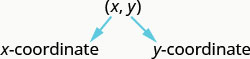 This figure shows the expression (x, y). The variable x is labeled x-coordinate. The variable y is labeled y-coordinate.