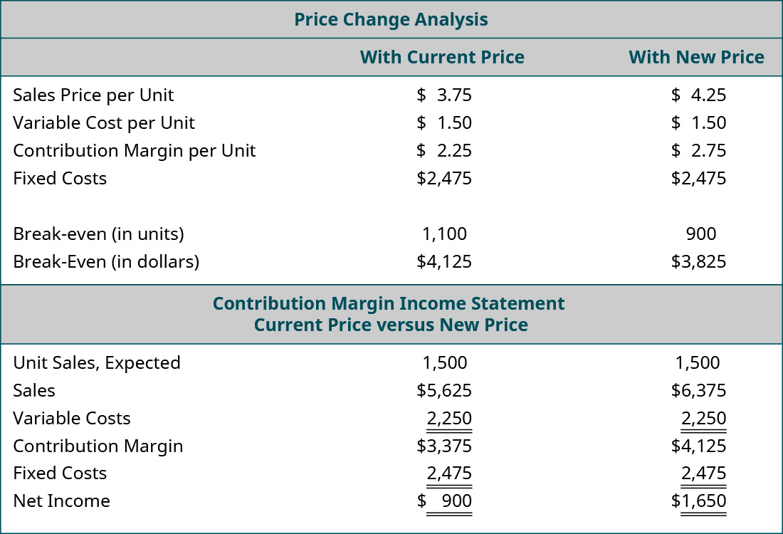 Price Change Analysis: With Current Price, With New Price (respectively): Sales Price per Unit $3.75, $4.25; Variable Cost per Unit 1.50, 1.50; Contribution Margin per Unit $2.25, $2.75; Fixed Costs $2,475, $2,475; Break-even in Units 1,100, 900; Break-even in Dollars $4,125, $3,825. Contribution Margin Income Statement: Current Price, New Price (respectively): Unit Sales Expected 1,500, 1,500; Sales $5,625, $6,375; Variable Costs 2,250, 2,250; Contribution Margin $3,375, $4,125; Fixed Costs 2,475, 2,475; Net Income $900, $1,650.