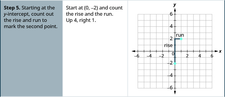 Step 5 is to start at they-intercept, count out the rise and run to mark the second point. So start at the point (0, negative 2) and count the rise and the run. The rise is up 4 and the run is right 1. On the x y-coordinate plane is a red vertical line starts at the point (0, negative 2) and rises 4 units at its end a red horizontal line runs 1 unit to end at the point (1, 2). The point (1, 2)  is plotted.