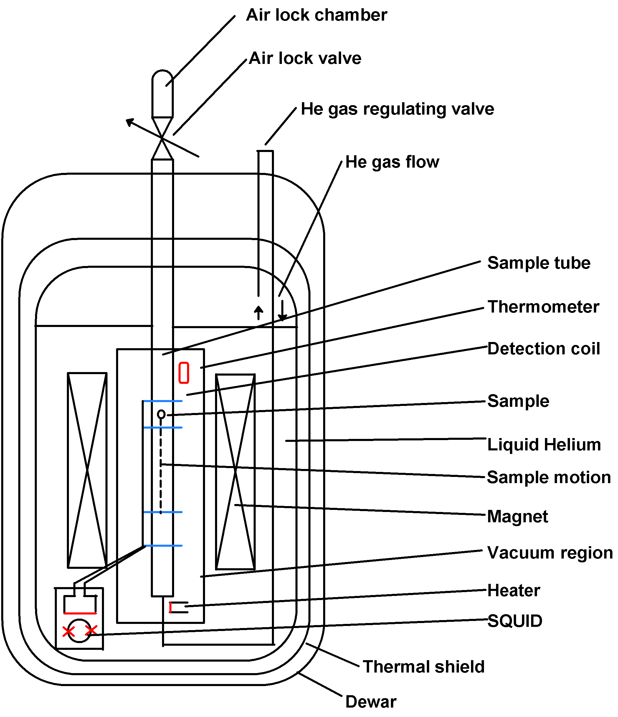 gas temperature thermometer diagram