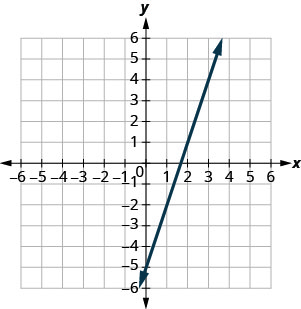 The figure shows a line graphed on the x y-coordinate plane. The x-axis of the plane runs from negative 10 to 10. The y-axis of the plane runs from negative 10 to 10. The line goes through the points (0, negative 5) and (1, negative 2).