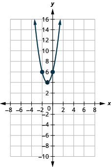 This figure shows an upward-opening parabola on the x y-coordinate plane. It has a vertex of (negative 1, 4) and other points of (negative 2, 6) and (0, 6).
