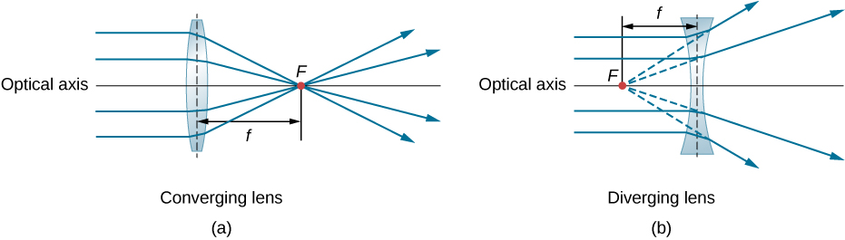 Thin Lenses - The New Cosmic Universe - OpenStax CNX