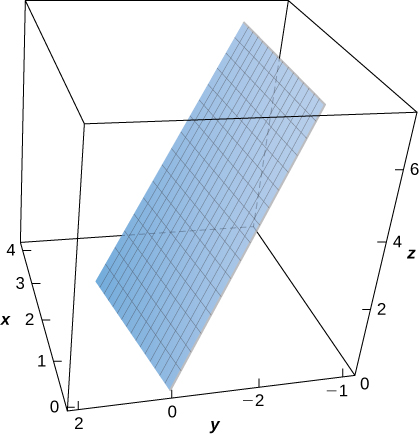 A three-dimensional diagram of the given surface, which appears to be a steeply sloped plane stretching through the (x,y) plane.