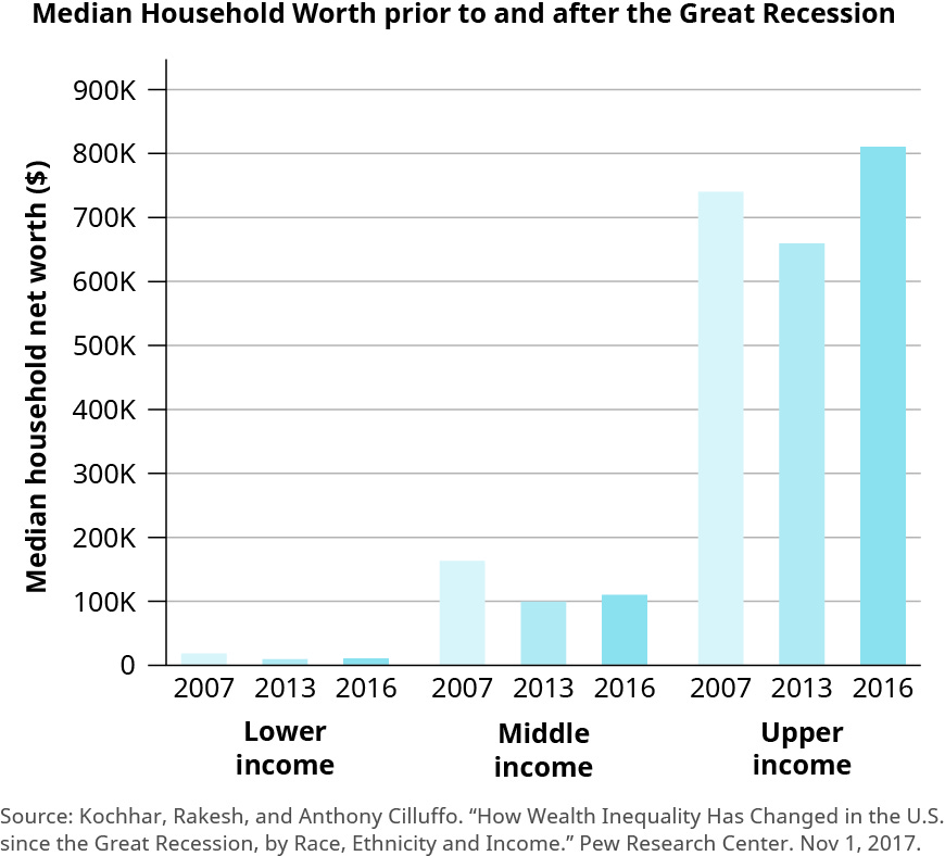 "This chart is a bar chart titled ""Median Household Worth prior to and after the Great Recession."" The label for the y-axis is ""Median household net worth (in dollars) and the values start at 0 and increase by 100,000 up to 900,000. The labels for the x-axis are ""Lower income,"" ""Middle income,"" and ""Upper income."" There are bar graphs for the years 2007, 2013, and 2016 for each income group listed on the x-axis. All of the lower income graphs are below 100,000. The one for 2007 reaches about 20,000 and the ones for 2013 and 2016 decrease slightly from that. The middle income graphs range from about 160,000 to 100,000. The one for 2007 is at about 160,000, then 2013 is at about 100,000, and then 2016 is at about 110,000. The upper income graphs range from about 660,000 to 810,000. The one for 2007 is at about 740,00, then 2013 is at about 660,000, and then 2016 is at about 810,000."