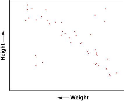 """Graph of Height Versus Weight. The vertical axis is labeled """"Height"""" in arbitrary units. The horizontal axis is labeled """"Weight"""" in arbitrary units. A plot of dots shows a general trend of weight increasing as height increases, with a few outliers above and below."""