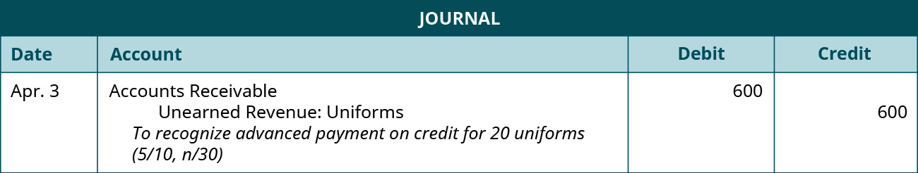 "A journal entry is made on April 3 and shows a Debit to Accounts receivable for $600, and a credit to Unearned Revenue: Uniforms for $600, with the note ""To recognize advanced payment on credit for 20 uniforms (5 / 10, n / 30)."""